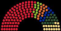Sosyal Devlet- Sosyal Demokrasi Nedir Nasıl Olur İlkeleri Nelerdir Meclis Dağılımı